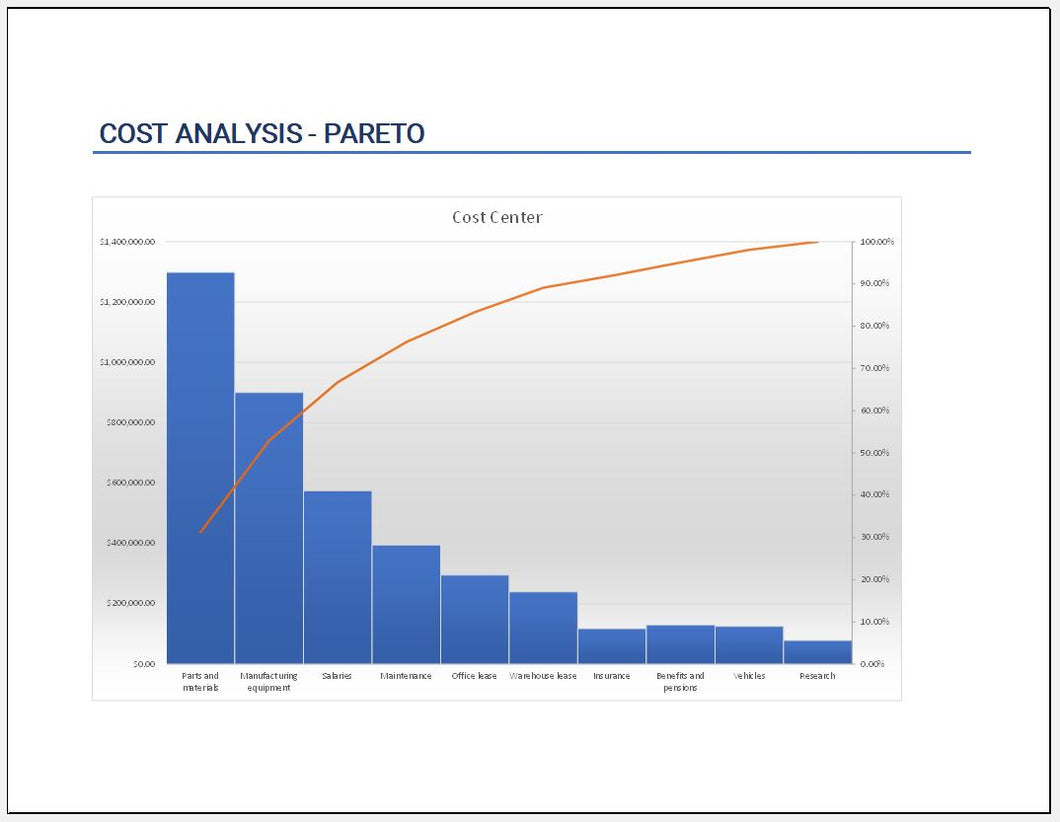 cost analysis template with pareto chart clickstarters. Black Bedroom Furniture Sets. Home Design Ideas