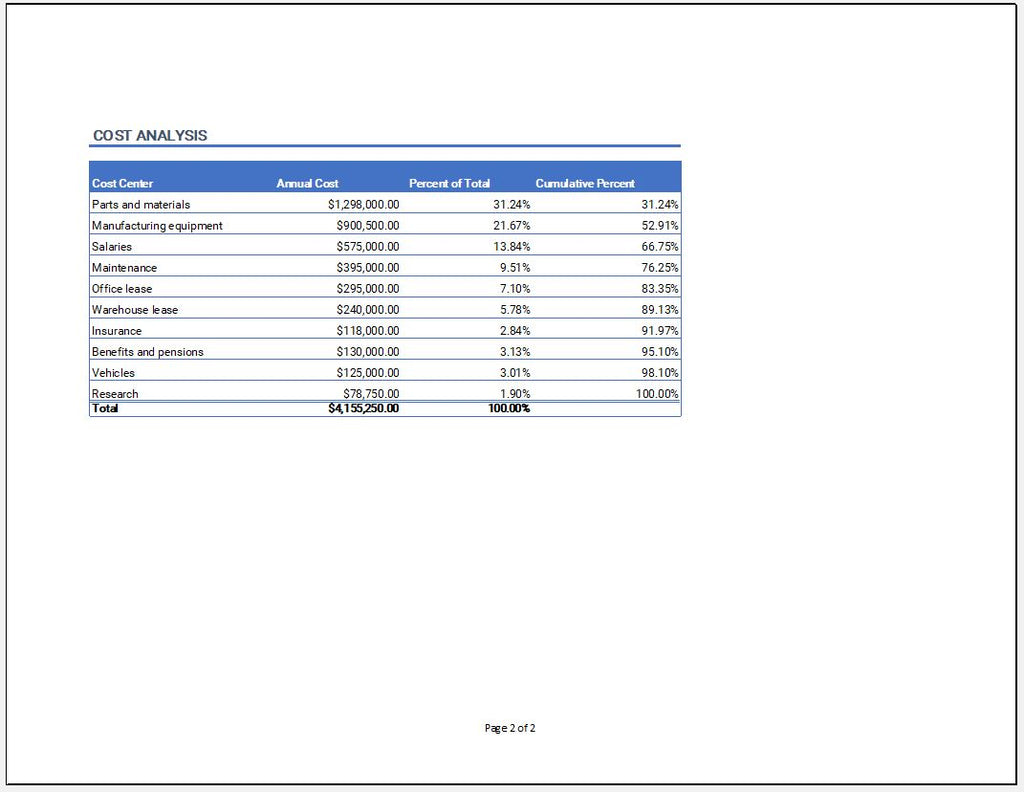 Cost Analysis Template with Pareto Chart