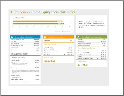 Home Equity vs Auto Loan Calculator and Worksheet