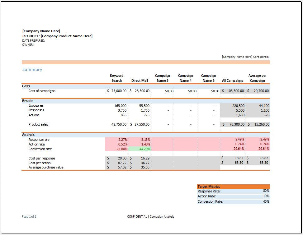 integrated marketing campaign data analysis template