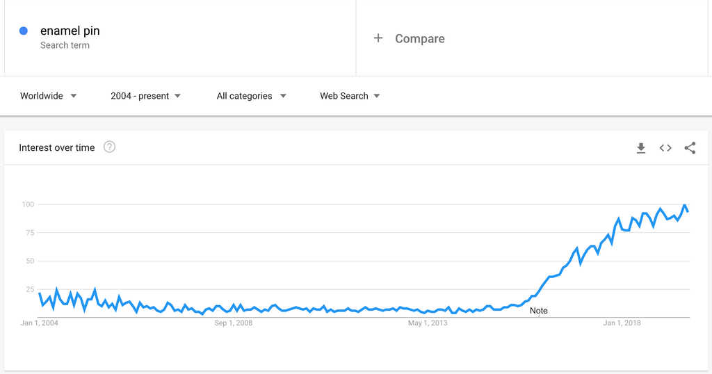 "Google trends data on the search term, ""enamel pins"" has risen in popularity."