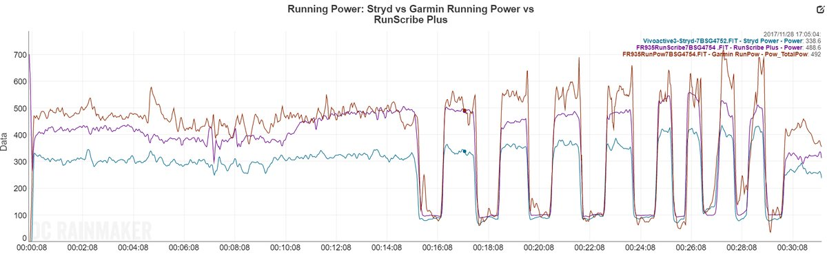 Garmin v Stryd v RunScribe! - New Running Gear
