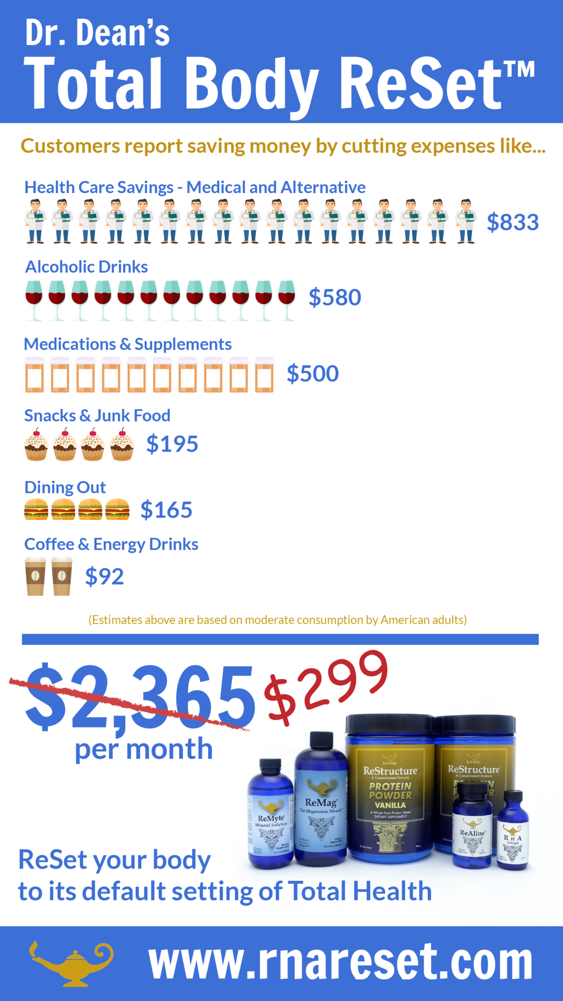 Total Body ReSet savings