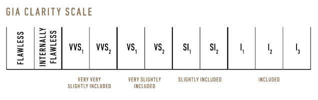 Clarity scale. Credit: GIA