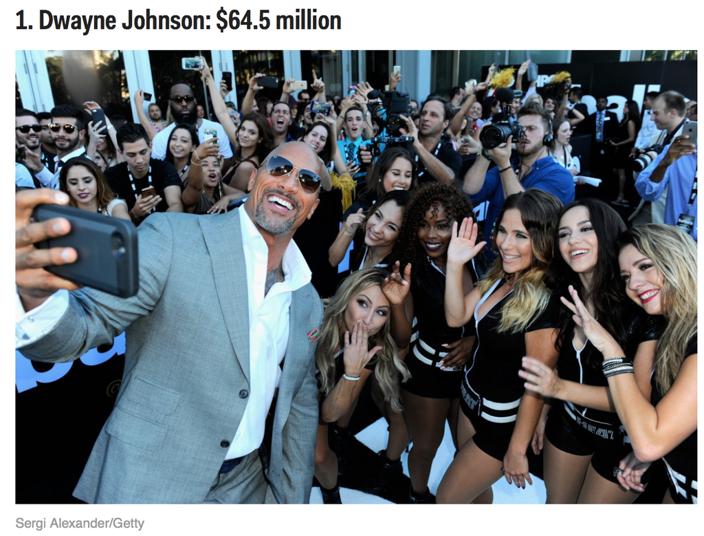 Dwayne Johnson AKA the Rock is now the highest-paid actor in the world !