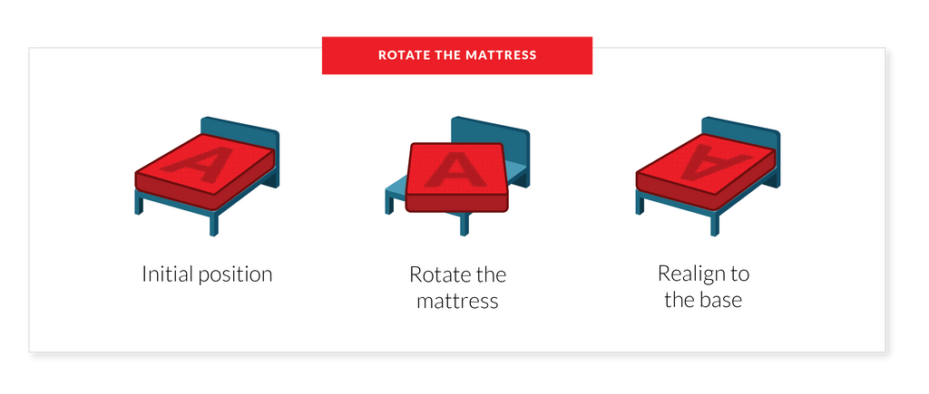 how to rotate your mattress