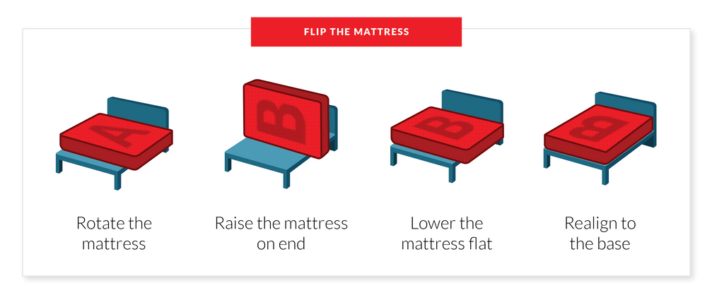 how to flip your mattress