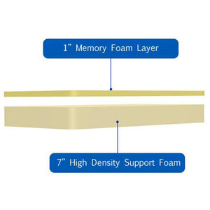 Mattress_Warehouse_8_Inch_Memory_Foam_Cutaway