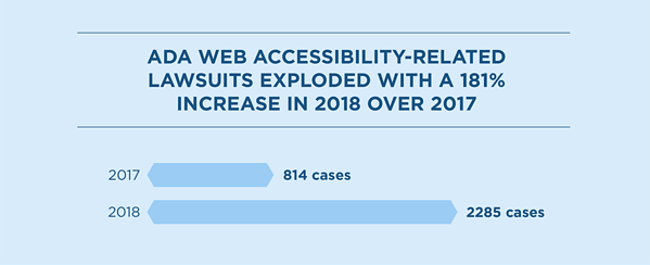 ADA web accessibility-related lawsuits exploded with a 181% increase in 2018 over 2017.
