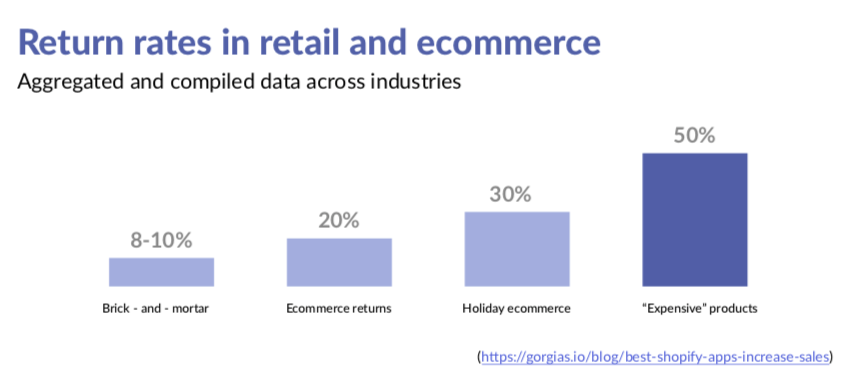 "E-commerce return rates are highest among ""expensive goods"" purchases."