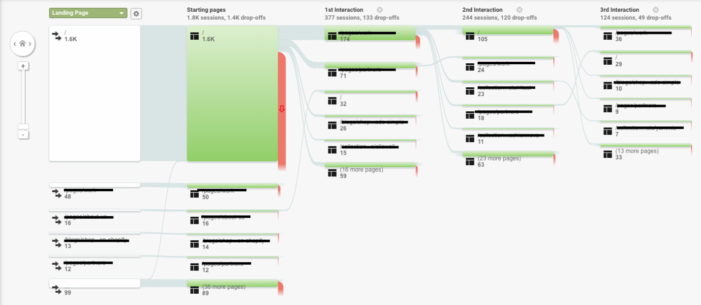 The User Flow in Google Analytics shows how users progress through your site.