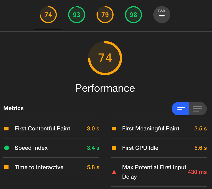 Google Lighthouse audit performance score.