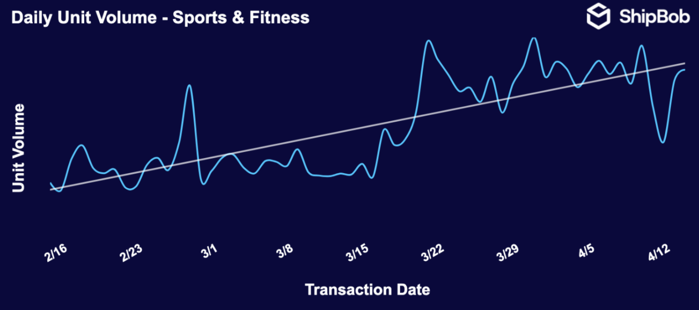 Sales of sports and fitness products have also risen steadily since March.