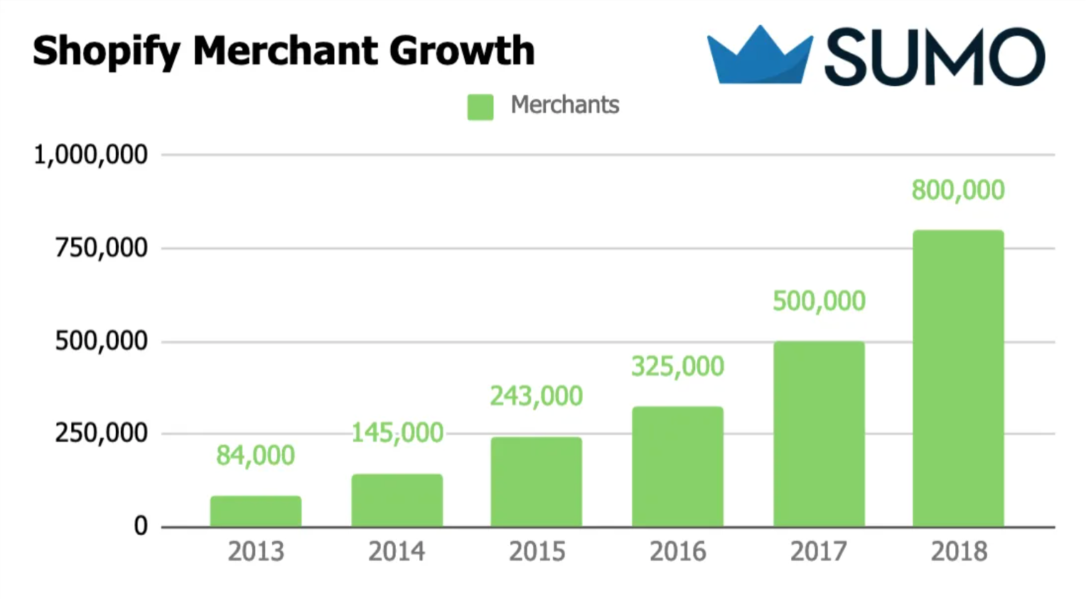 Explosive growth in the number of Shopify stores.