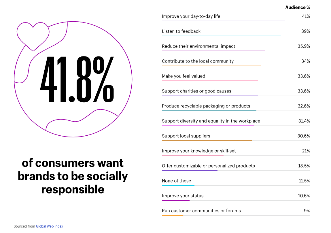 Consumers want brands to be socially responsible.