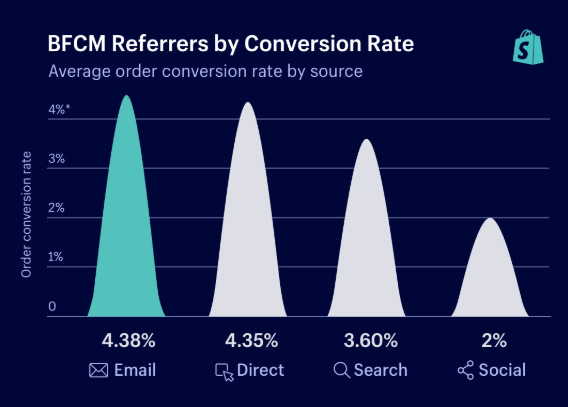 Email has the highest conversion rate of all marketing channels during BFCM.