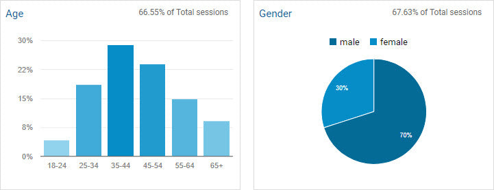 Demographic Overview in Google Analytics shows your traffic broken down by age range and gender.