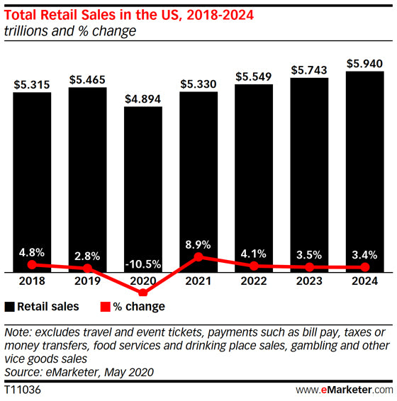 E-commerce sales are projected to increase year-over-year.