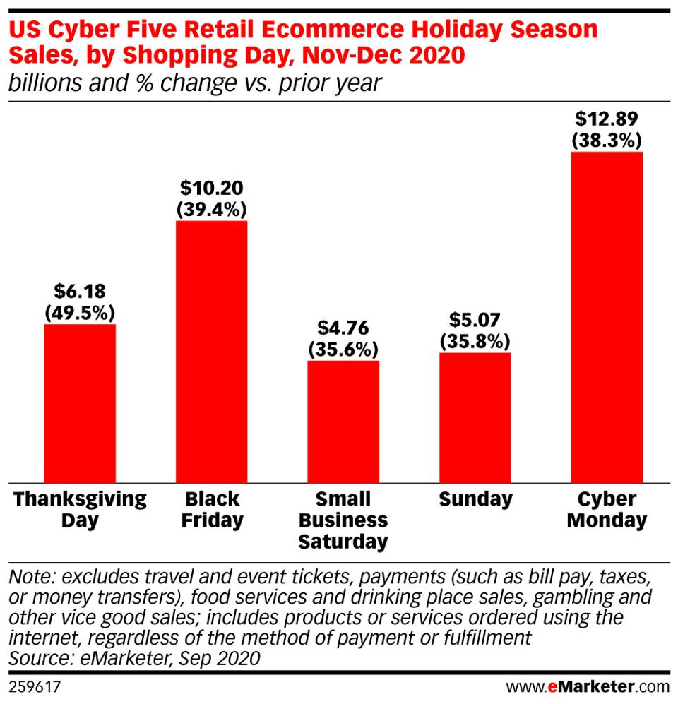 emarketer data on holiday sales figures 2019 vs. 2020