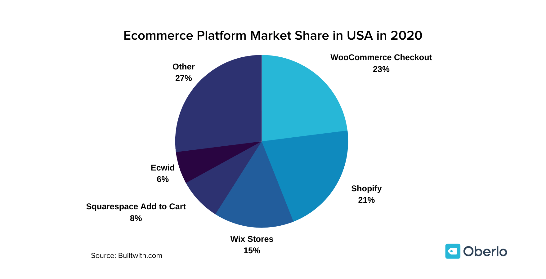 Chart showing e-commerce platform market share.
