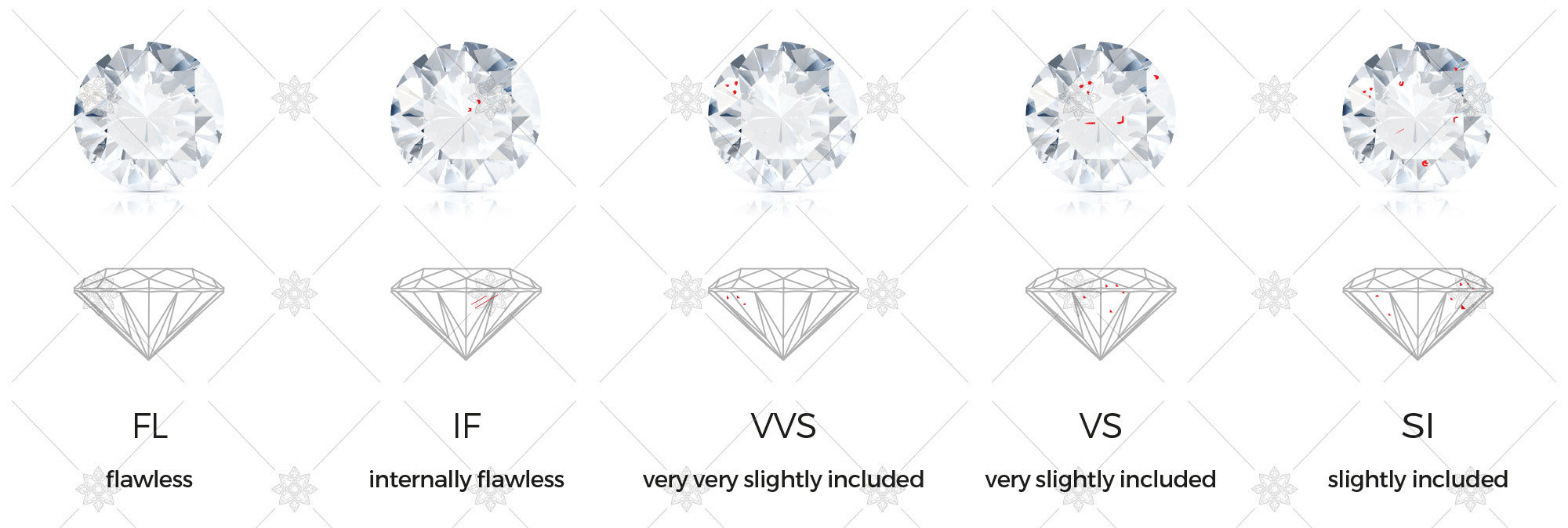 Diamond Clarity - 4C's Diamond Education