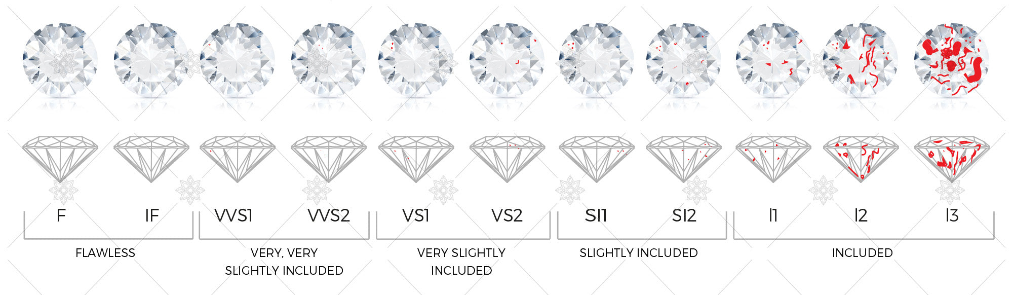 Diamond clarity full guide