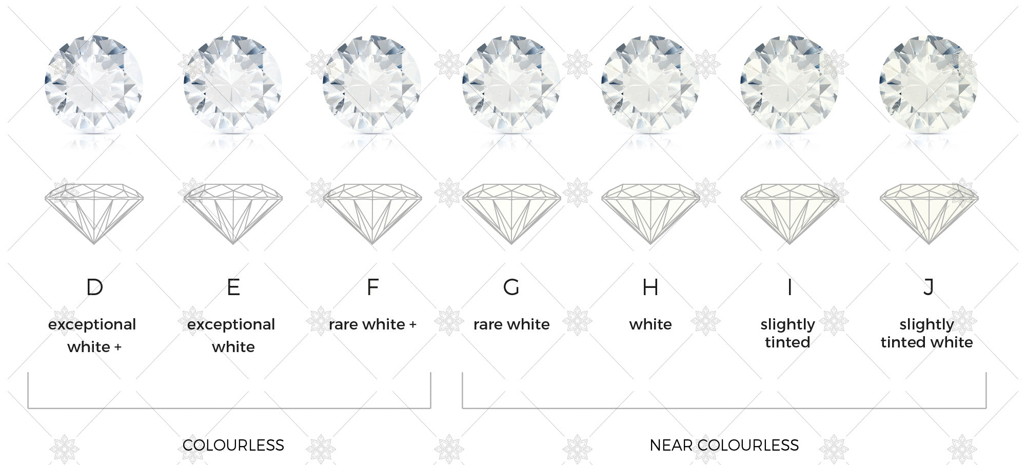 Diamond Colour - 4C's Diamond Education