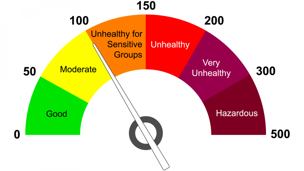 Air Quality Index Guide