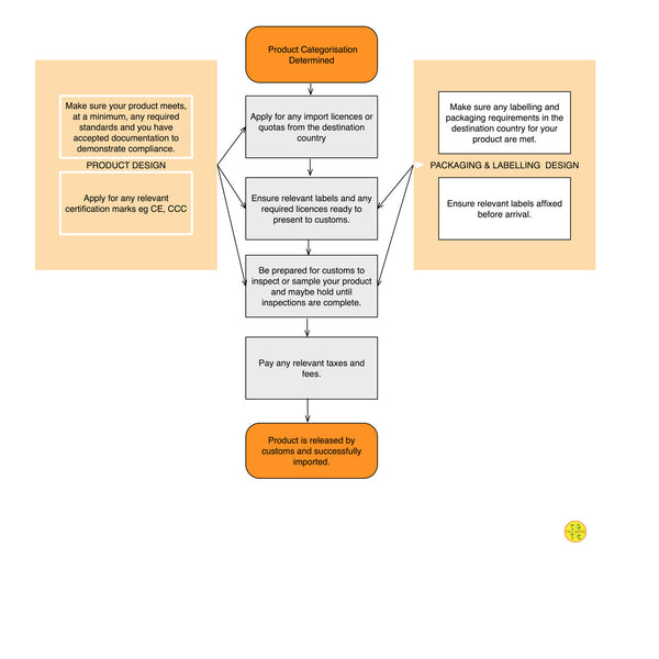 Import process flowchart, generalised by Tau7