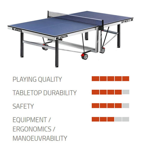 540 ITTF (Indoor) Competition Table