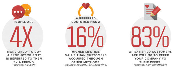 an average of 83 percent of happy customers are willing to refer you