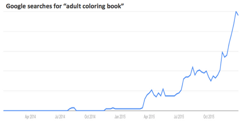 Adult Coloring Book Search Trend