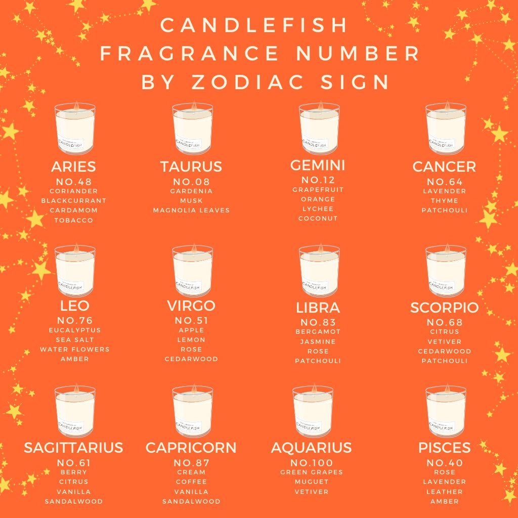 Zodiac Signs as Candlefish Fragrances