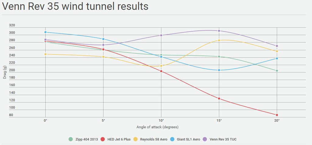 Venn 35 Wind Tunnel Results