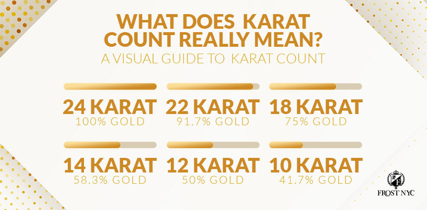 what does  karat count really mean