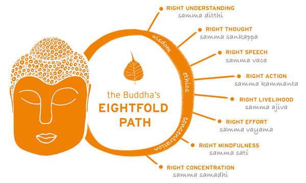 eight noble fruth buddha