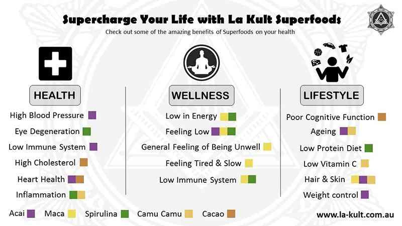 The Benefits of Superfoods - Supercharge Your Life with La Kult