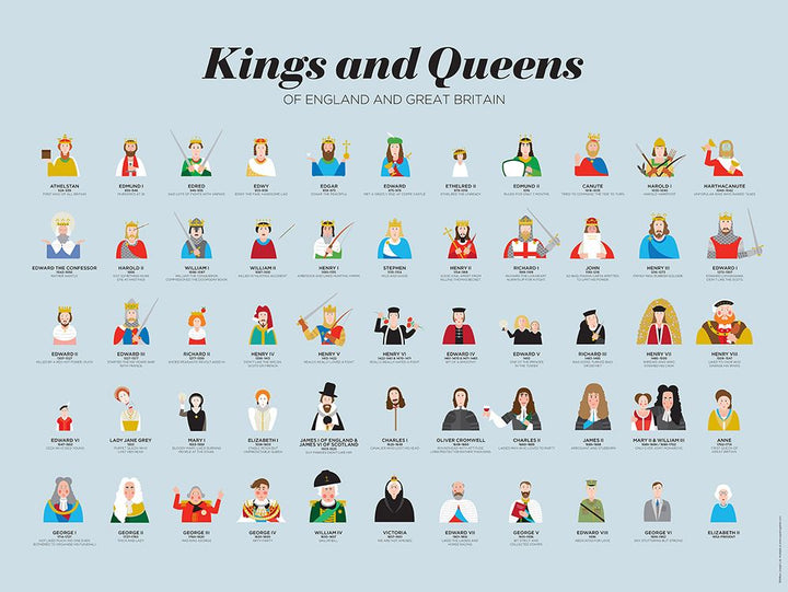 Kings and Queens of Britain and England Wall Poster - History of the British Monarchy Fine Art Print