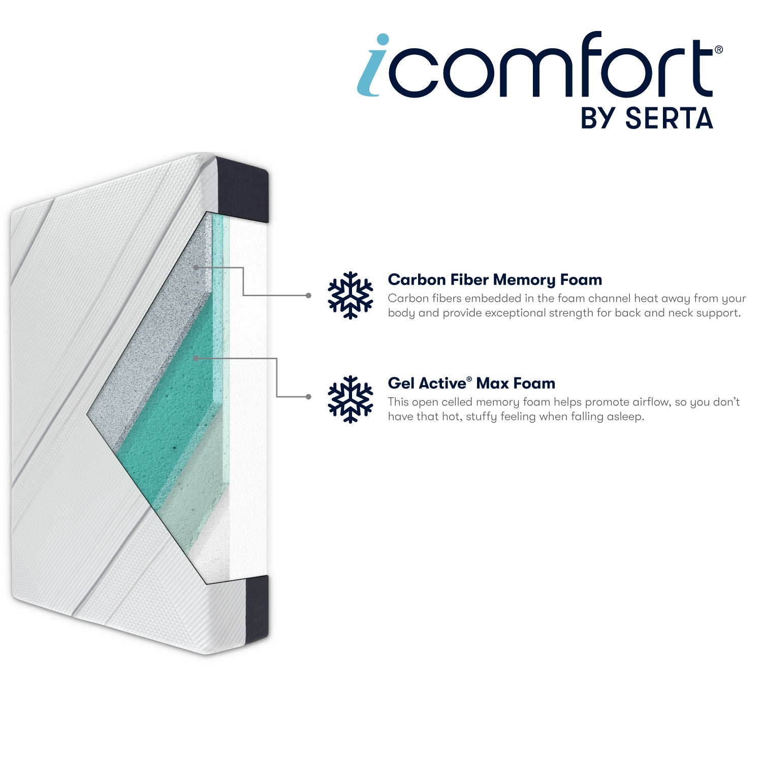 "Serta iComfort 11.5"" CF2000 Firm Memory Foam Mattress"