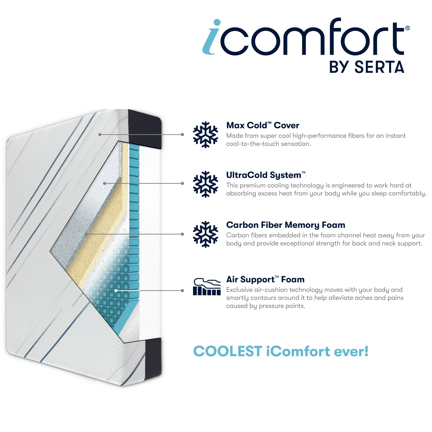"Serta iComfort 13.5"" CF4000 Plush Memory Foam Mattress"