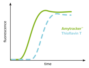 Use Amytracker to investigate amyloid formation