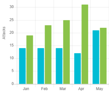 Major ransomware attacks by month