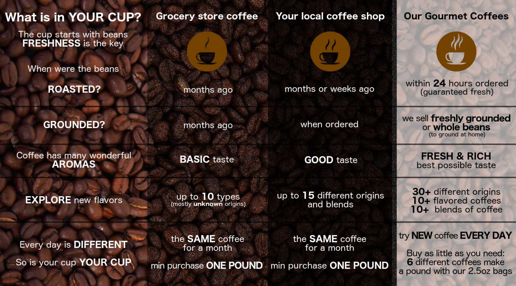 What is in YOUR CUP? Compare gourmet coffee to other options