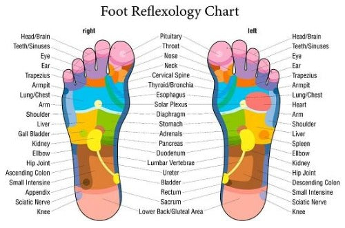 Reflexology Foot Mat - Realign ~ Heal Your Body!