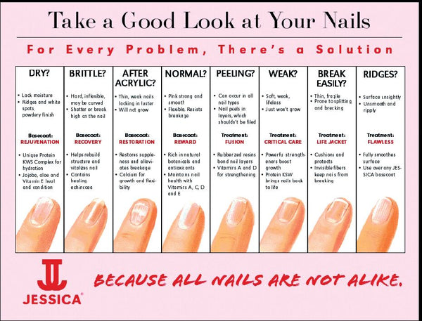 Identify Your Nail Type