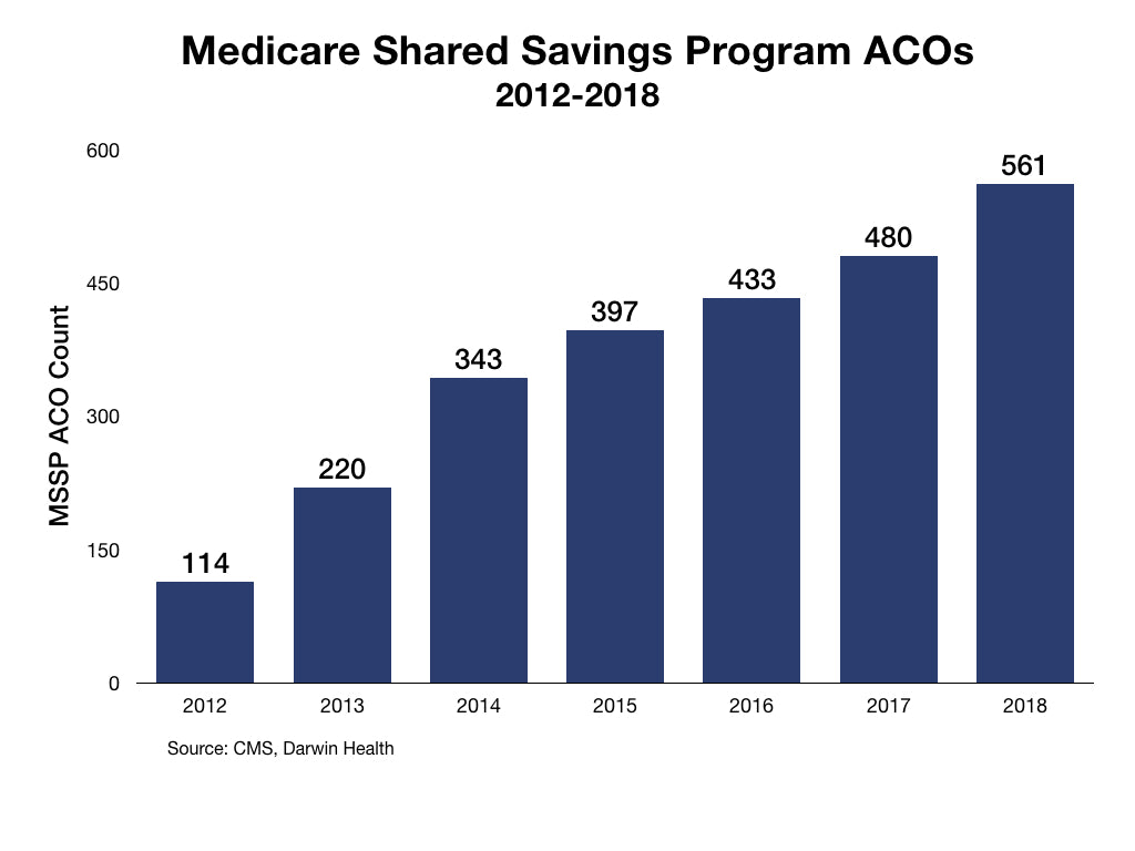 Nearly one-third of MSSP ACOs generated shared savings in 2016