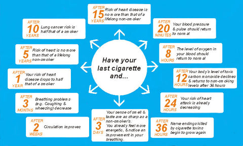 Quitting Smoking Benefits