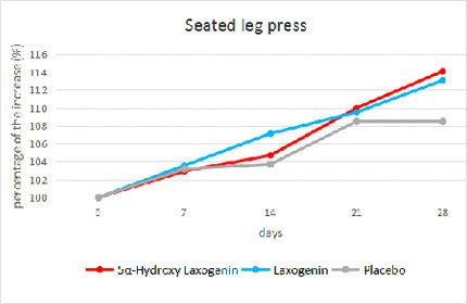 seated leg press results