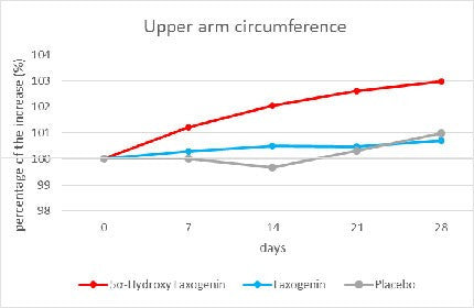 upper arm circumference results