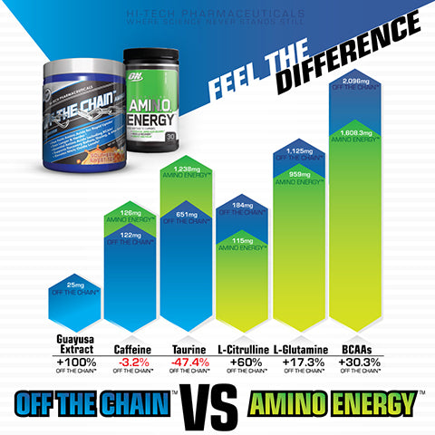 Off the Chain vs Amino Energy
